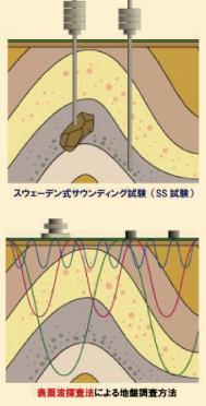 ●表面波探査法による地盤調査